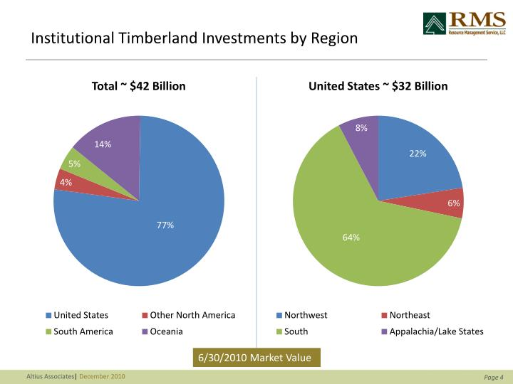 Institutional Timberland Investments by Region
