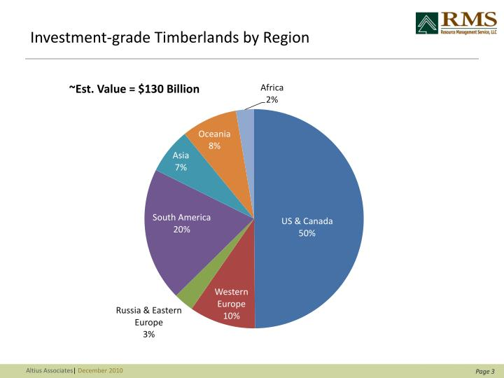 Investment grade timberlands by region