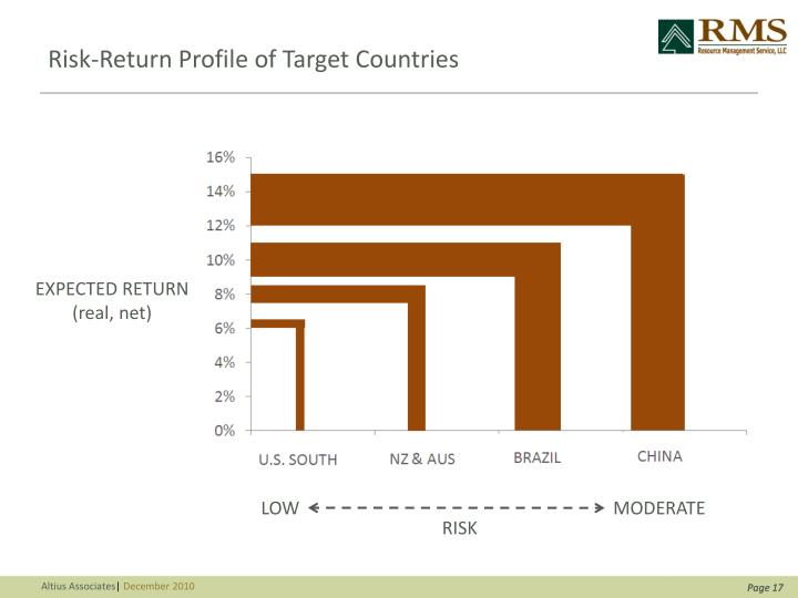 Risk-Return Profile of