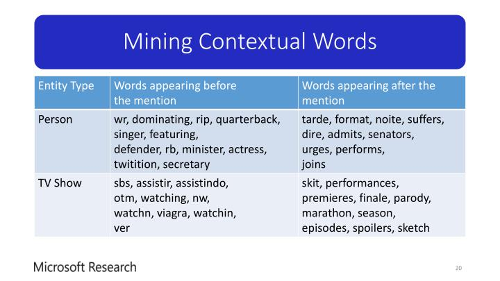 Mining Contextual Words