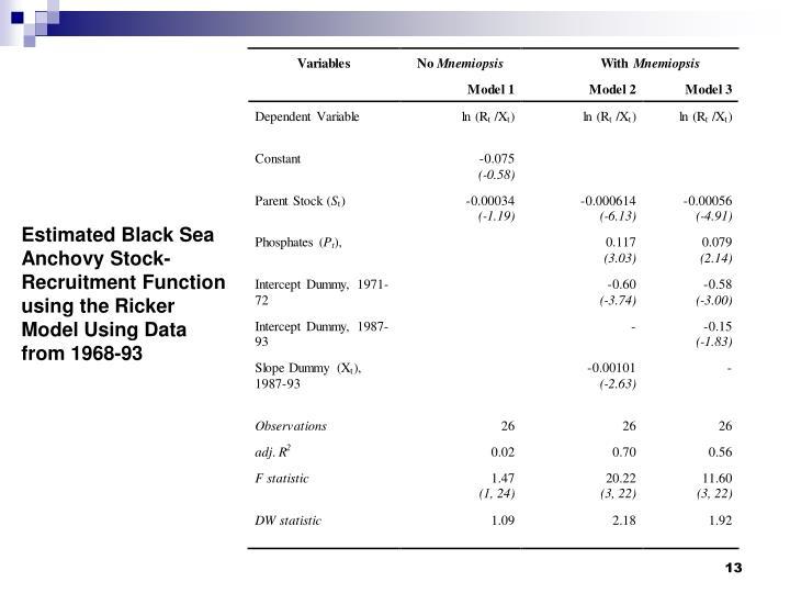 Estimated Black Sea Anchovy Stock-Recruitment
