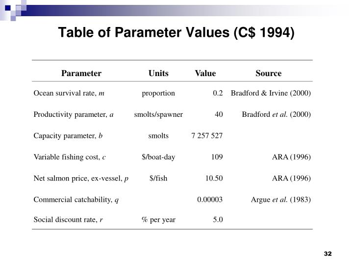 Table of Parameter Values (C$ 1994)