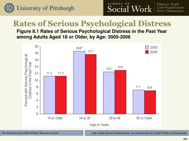 Rates of Serious Psychological Distress
