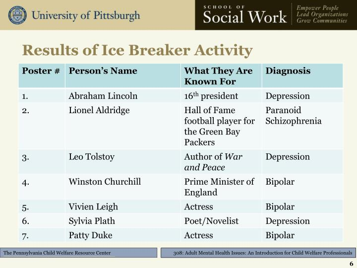 Results of Ice Breaker Activity