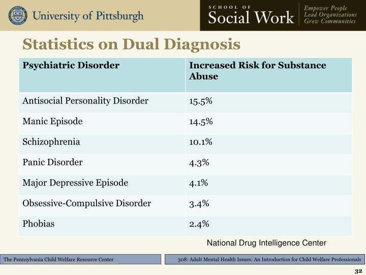 Statistics on Dual Diagnosis