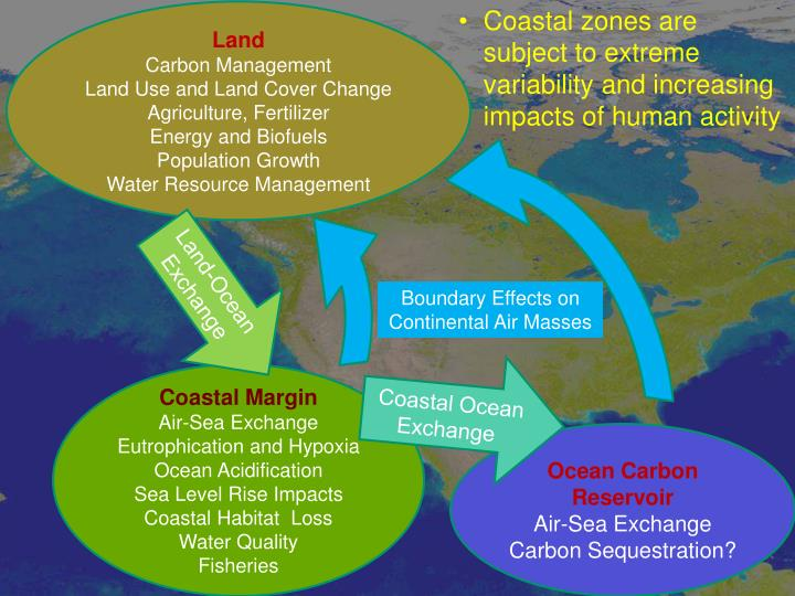 Coastal zones are subject to extreme variability and increasing impacts of human activity