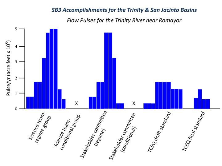 SB3 Accomplishments for the Trinity & San Jacinto Basins