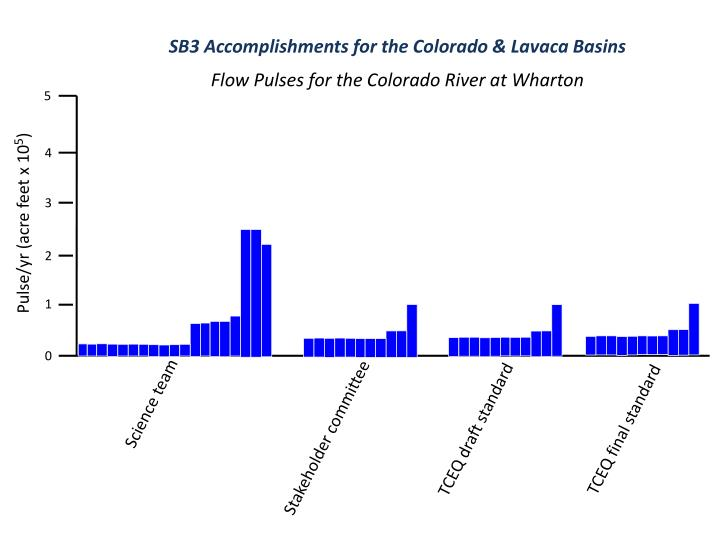 SB3 Accomplishments for the Colorado & Lavaca Basins