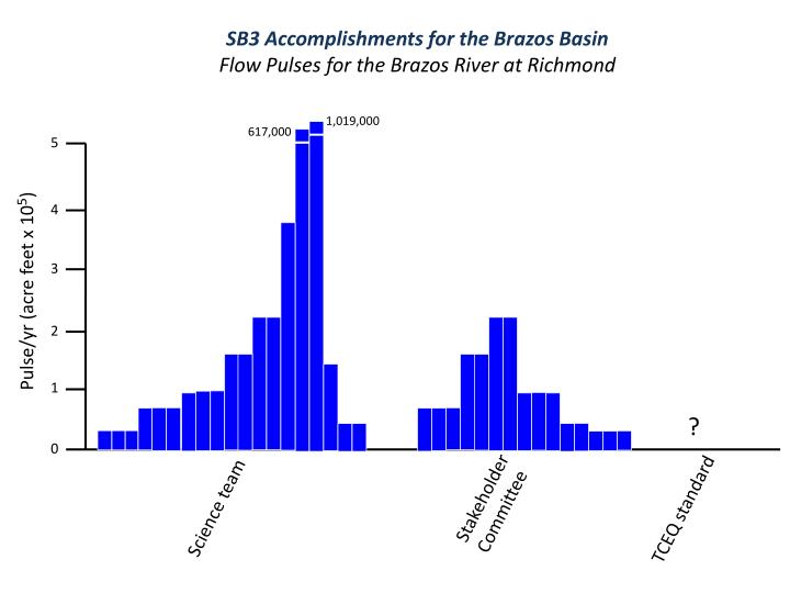 SB3 Accomplishments for the Brazos Basin