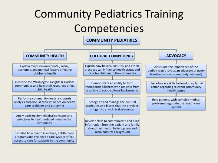 Community Pediatrics Training Competencies