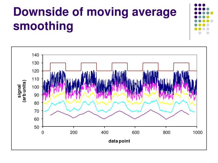 Downside of moving average smoothing