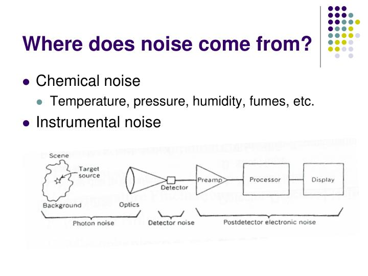 Where does noise come from?