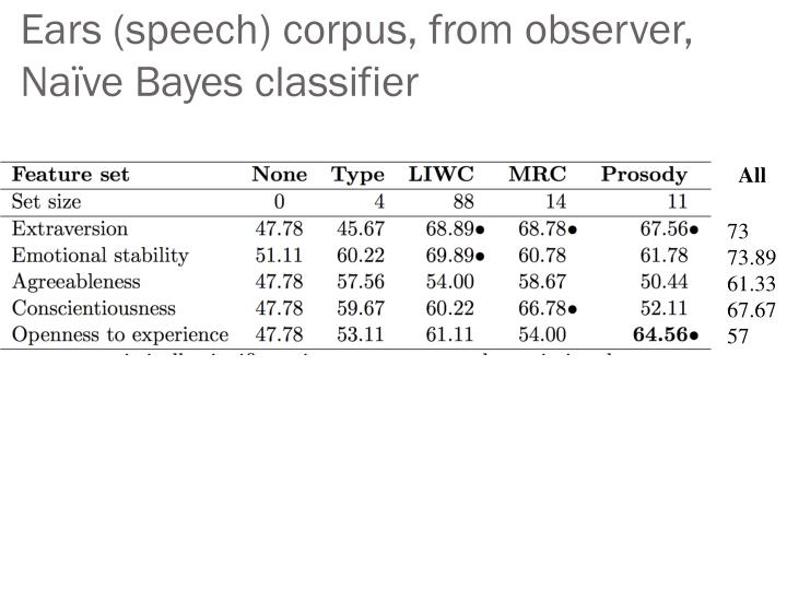 Ears (speech) corpus, from observer, Naïve Bayes classifier