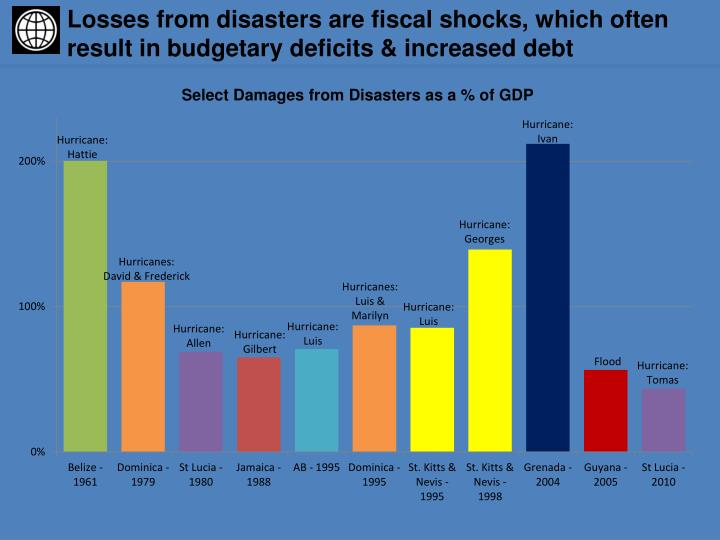 L osses from disasters are fiscal shocks which often result in budgetary deficits increased debt
