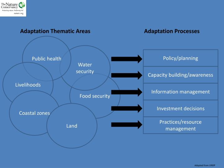 Adaptation Thematic Areas