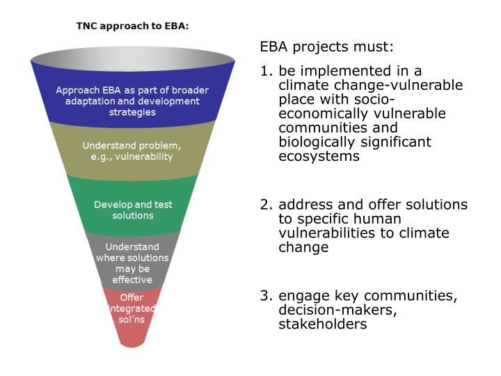 EBA projects must: