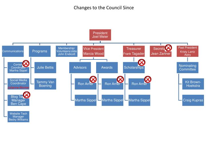 Changes to the Council Since