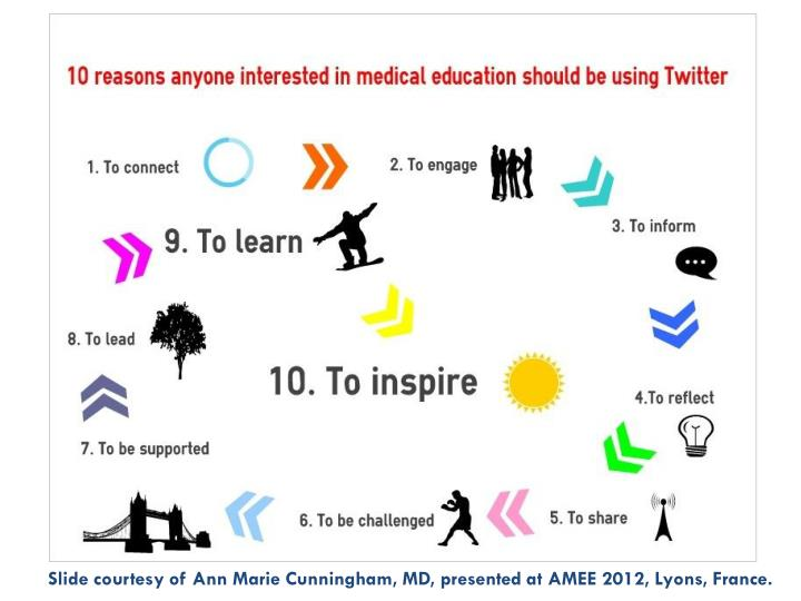 Slide courtesy of Ann Marie Cunningham, MD, presented at AMEE 2012, Lyons, France.