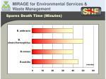 spores death time minutes