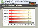 viruses death time minutes