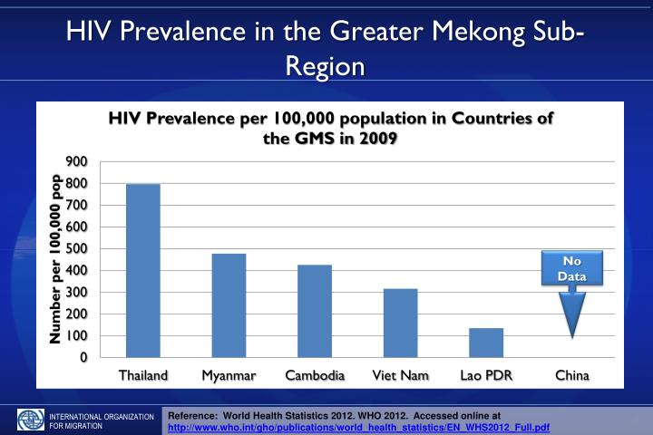HIV Prevalence in the Greater Mekong Sub-Region