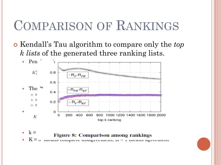 Comparison of Rankings