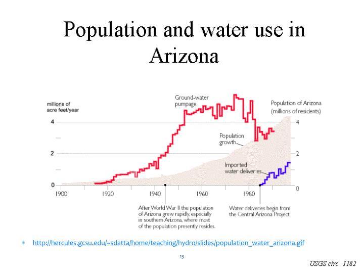 http://hercules.gcsu.edu/~sdatta/home/teaching/hydro/slides/population_water_arizona.gif