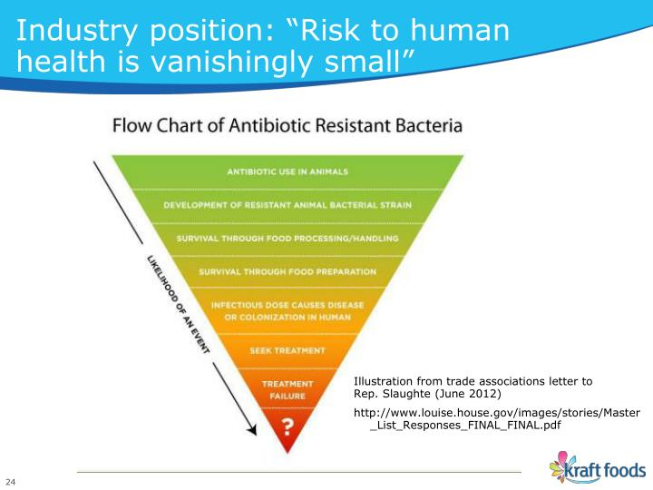 "Industry position: ""Risk to human"