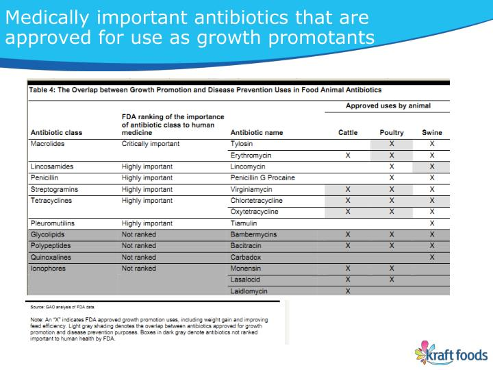 Medically important antibiotics that are approved for use as growth