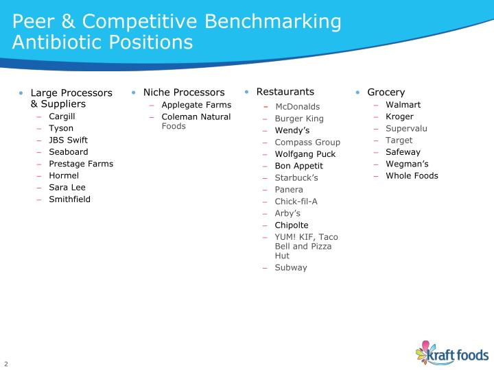 Peer competitive benchmarking antibiotic positions