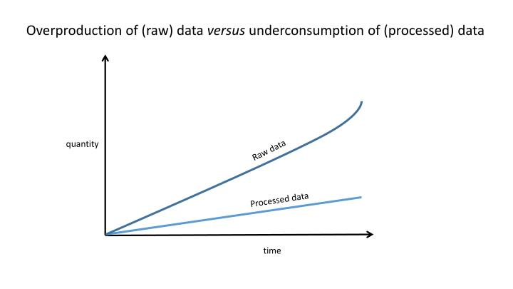 Overproduction of (raw) data