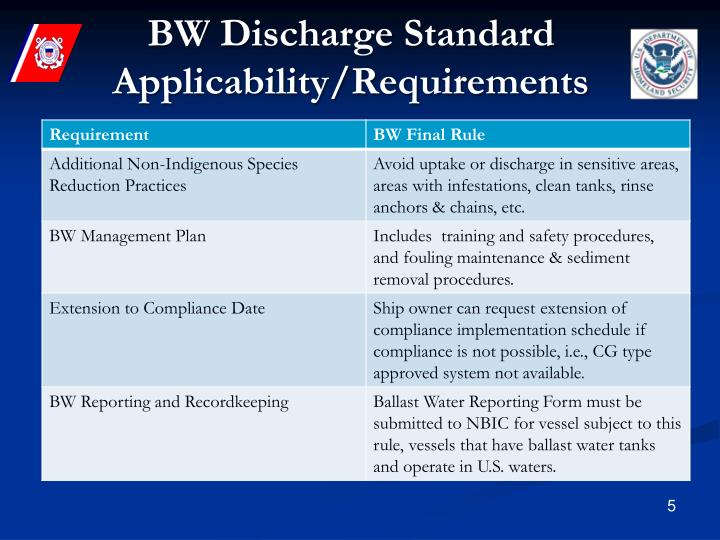 BW Discharge Standard Applicability/Requirements