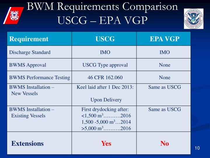 BWM Requirements Comparison