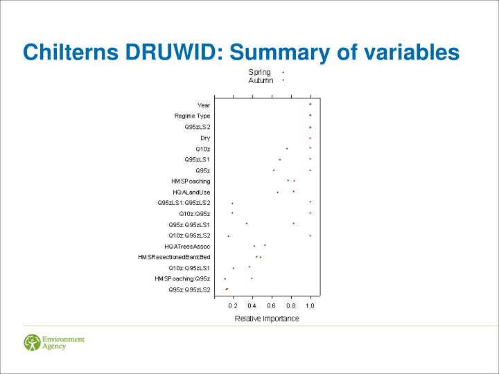 Chilterns DRUWID: Summary of variables