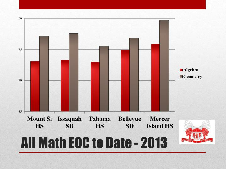 All Math EOC to Date - 2013