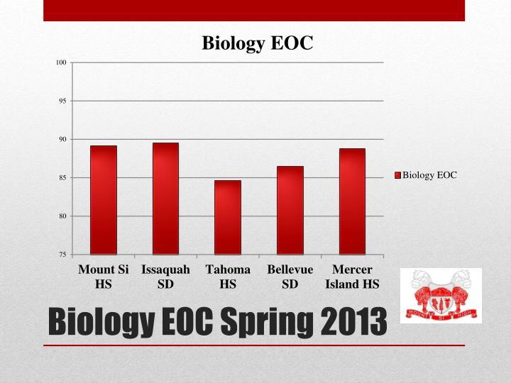 Biology EOC Spring 2013