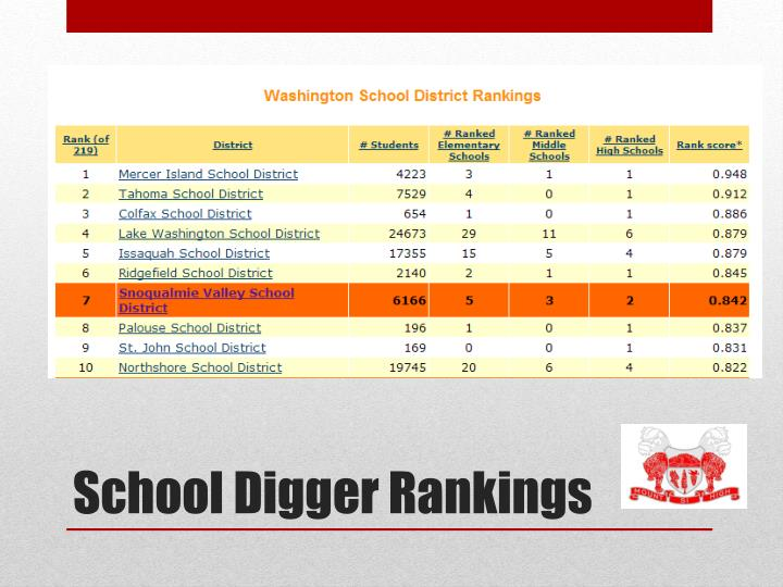 School Digger Rankings