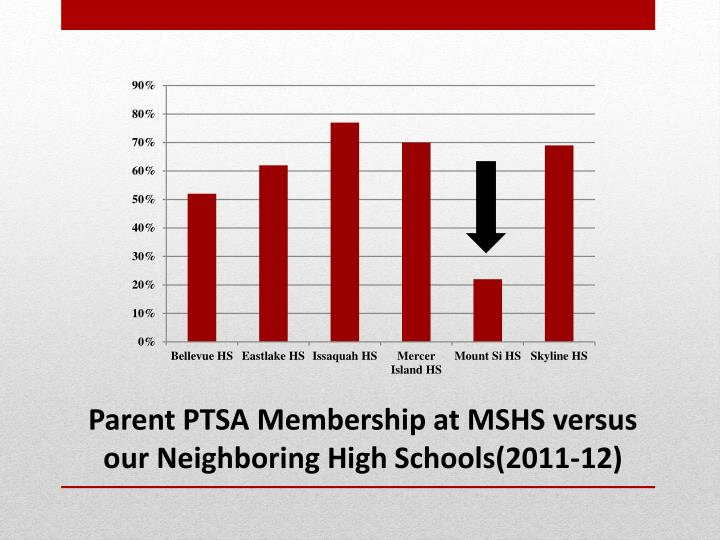 Parent PTSA Membership at MSHS versus our Neighboring High Schools(2011-12