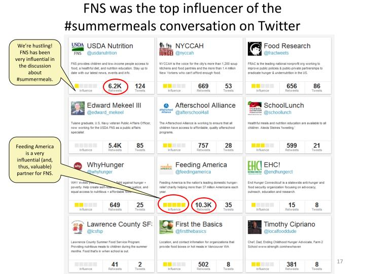 FNS was the top influencer of the