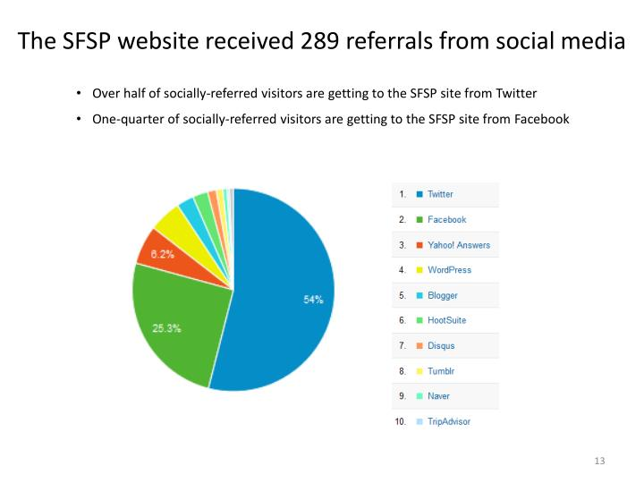 The SFSP website received 289 referrals from social media