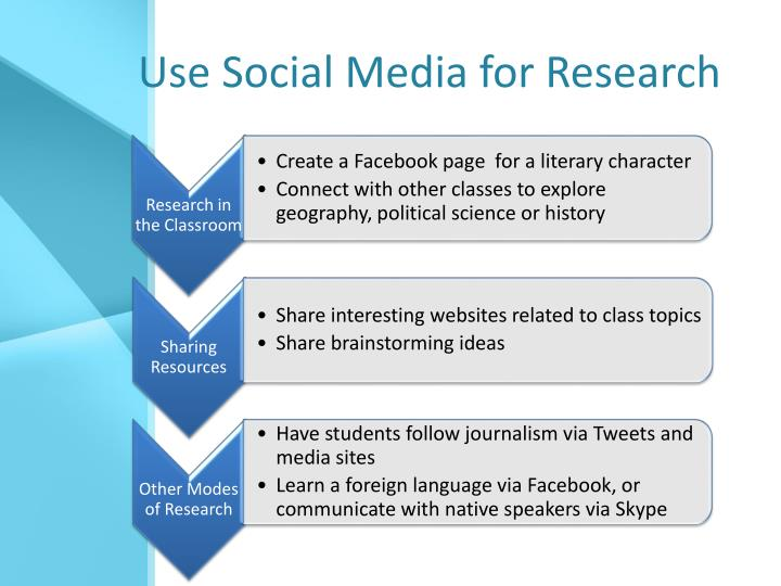 Use Social Media for Research