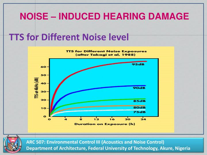 TTS for Different Noise level