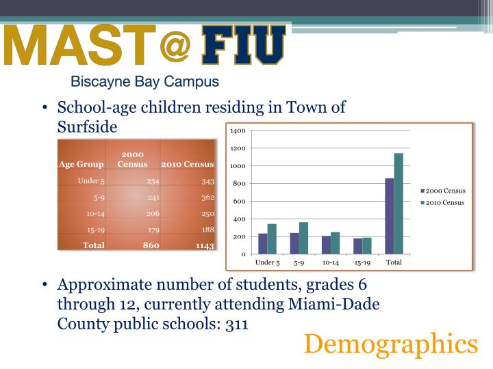 School-age children residing in Town of Surfside