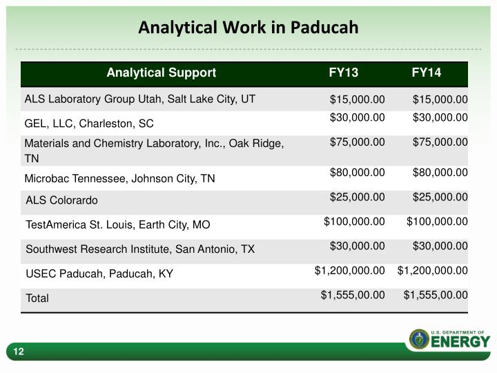 Analytical Work in Paducah