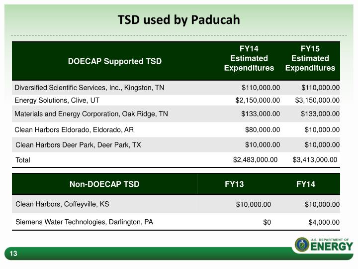 TSD used by Paducah