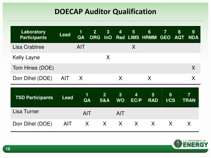 DOECAP Auditor Qualification