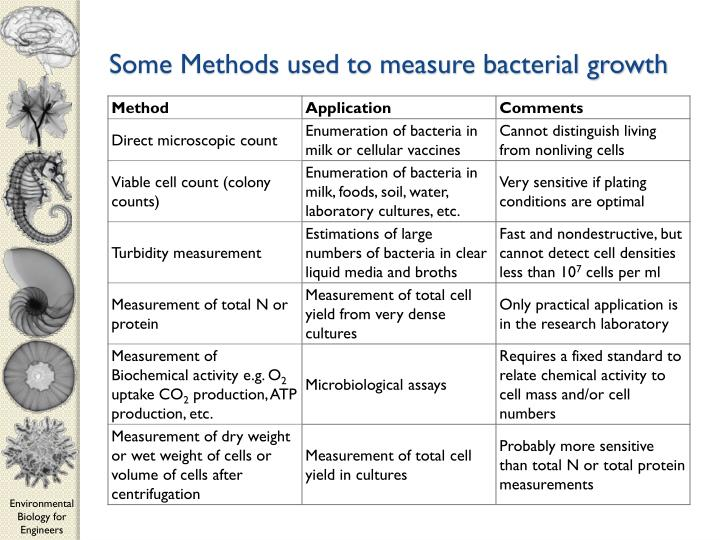 able 1. Some Methods used to measure bacterial growth