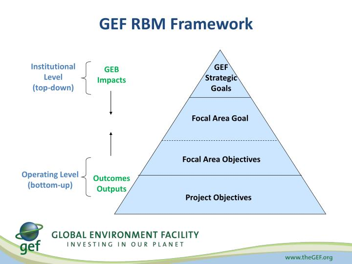 GEF Strategic Goals