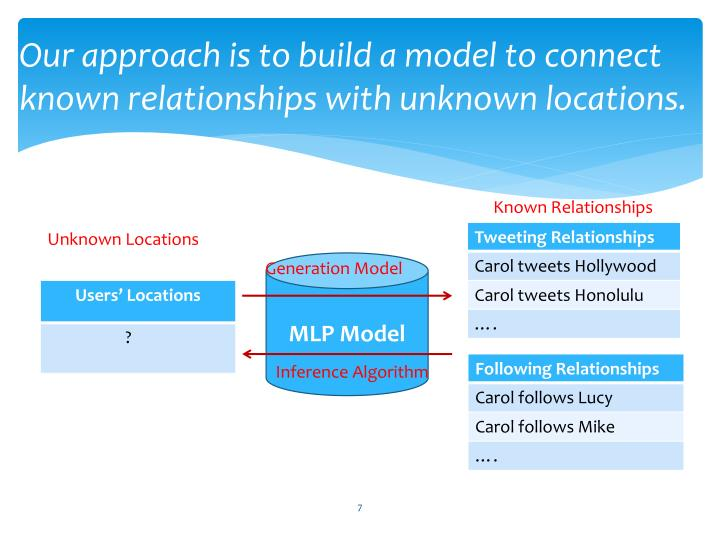 Our approach is to build a model to connect known relationships with unknown locations.
