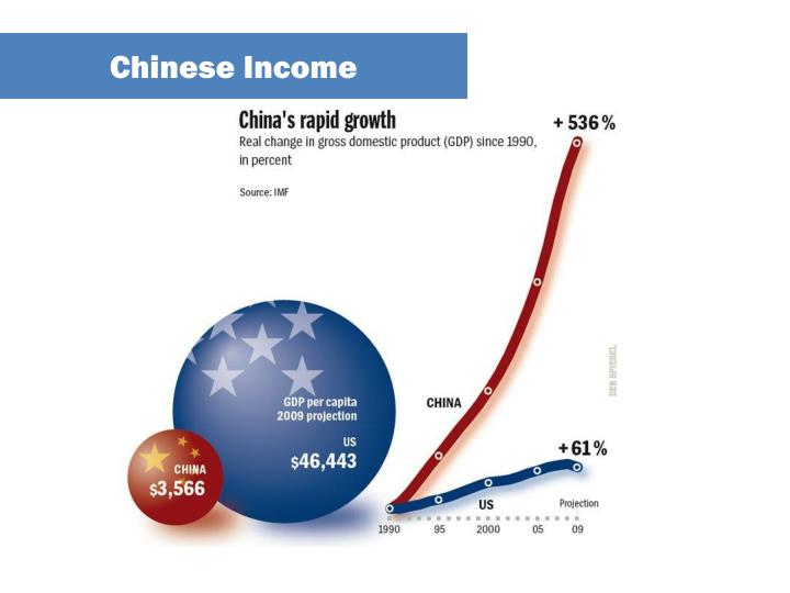 Chinese Income